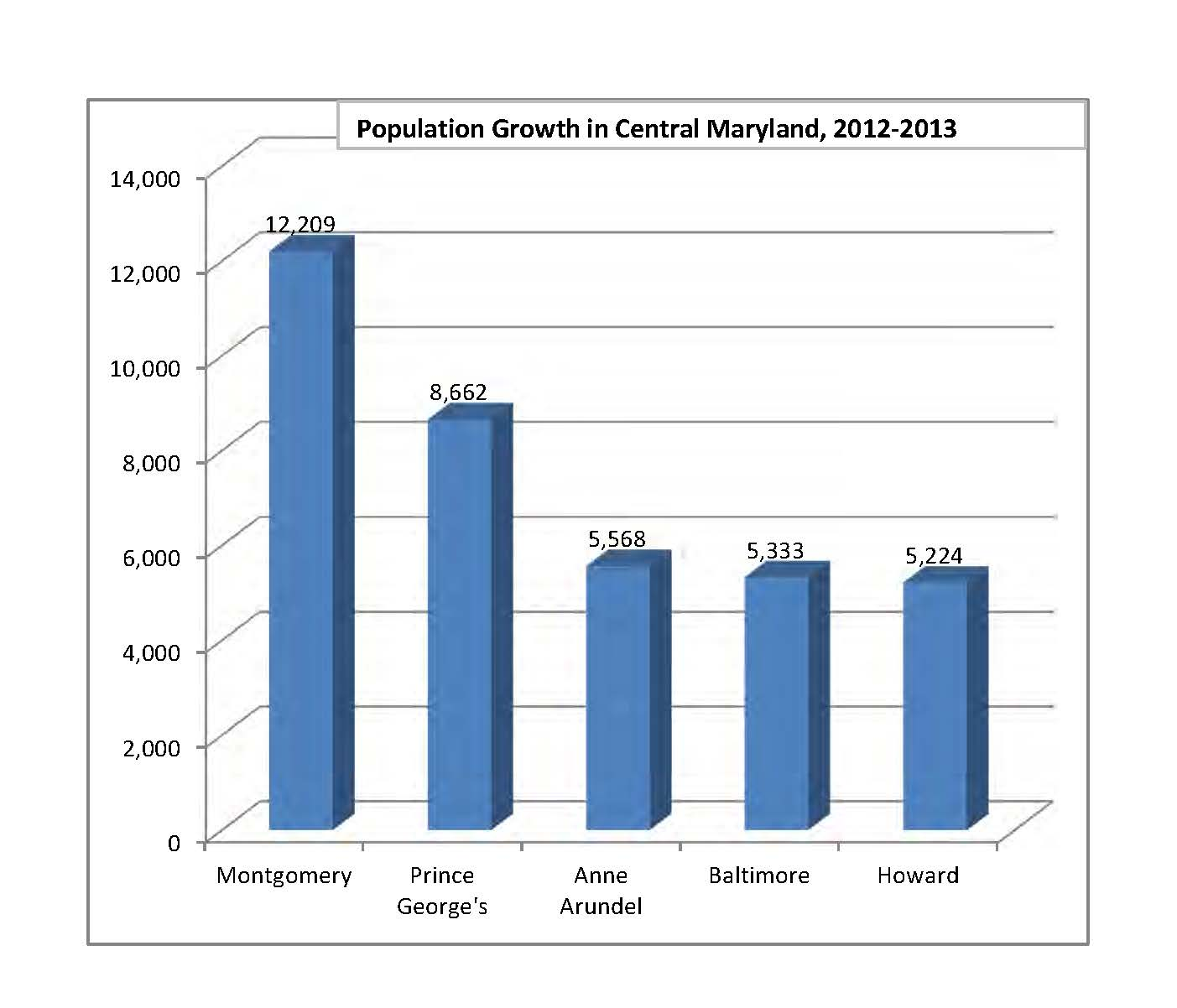 Population Growth in Central Maryland 2012-2013 Chart